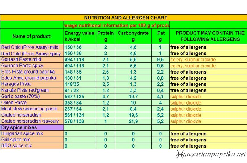 Nutrition and Allergen facts - Univer Products